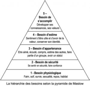 pyramide des besoins, pyramide de Maslow